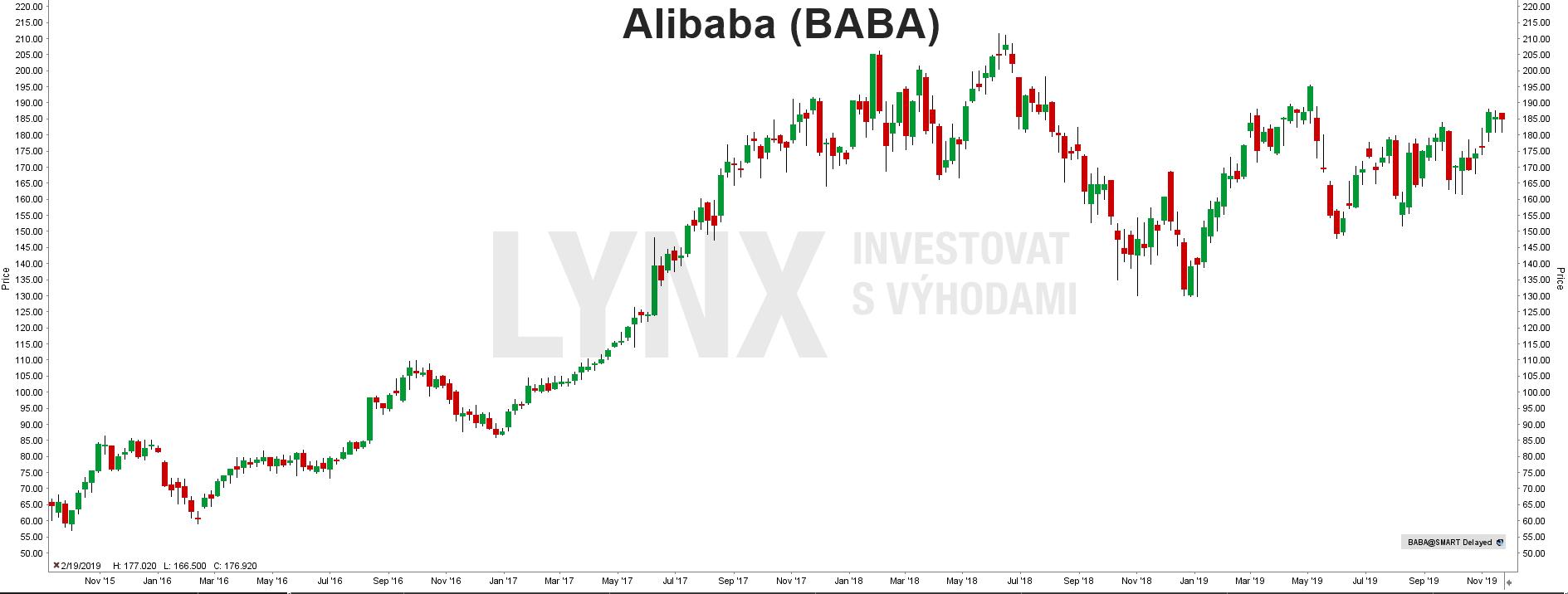 Akcie Alibaba (BABA)