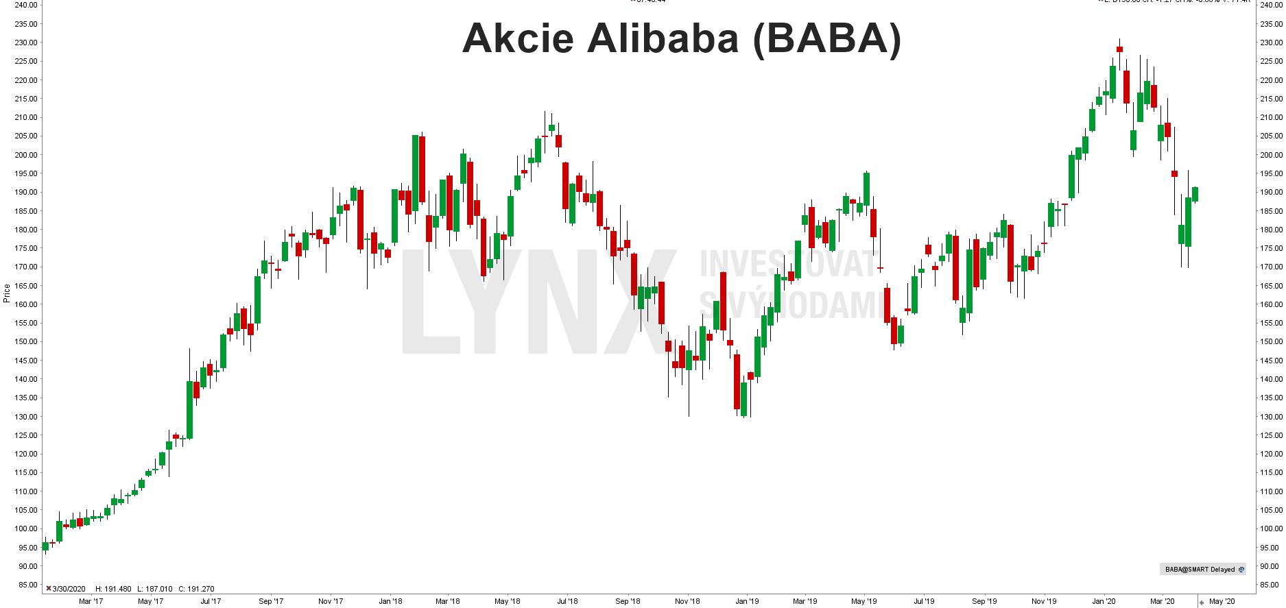 Vývoj akcií Alibaba (BABA)