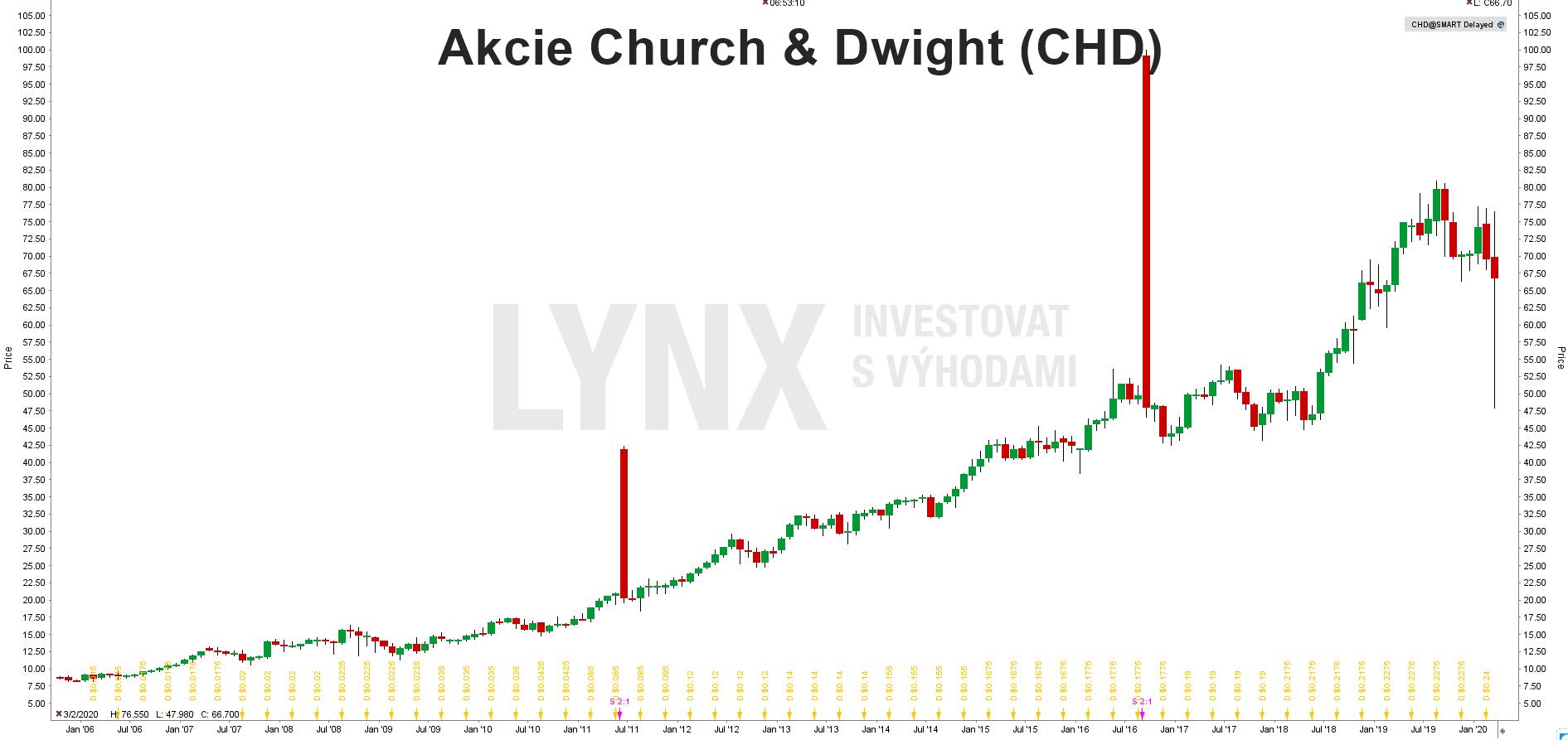 Graf akcie Church & Dwight