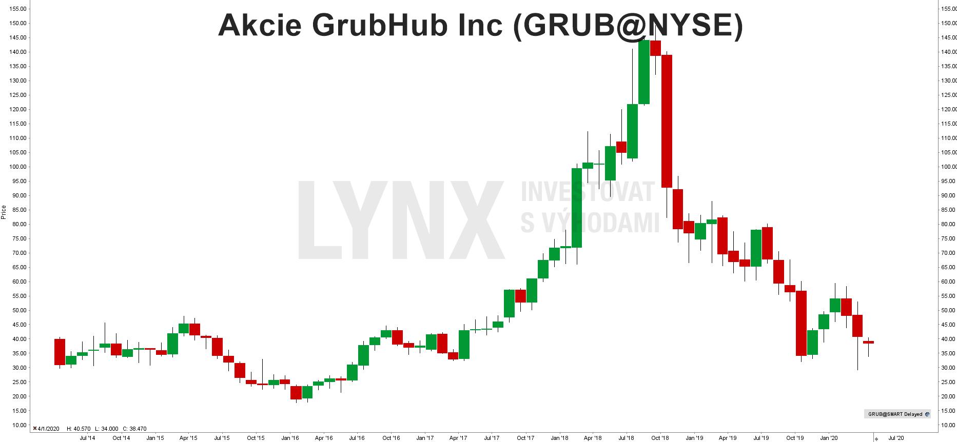 Graf akcie GrubHub