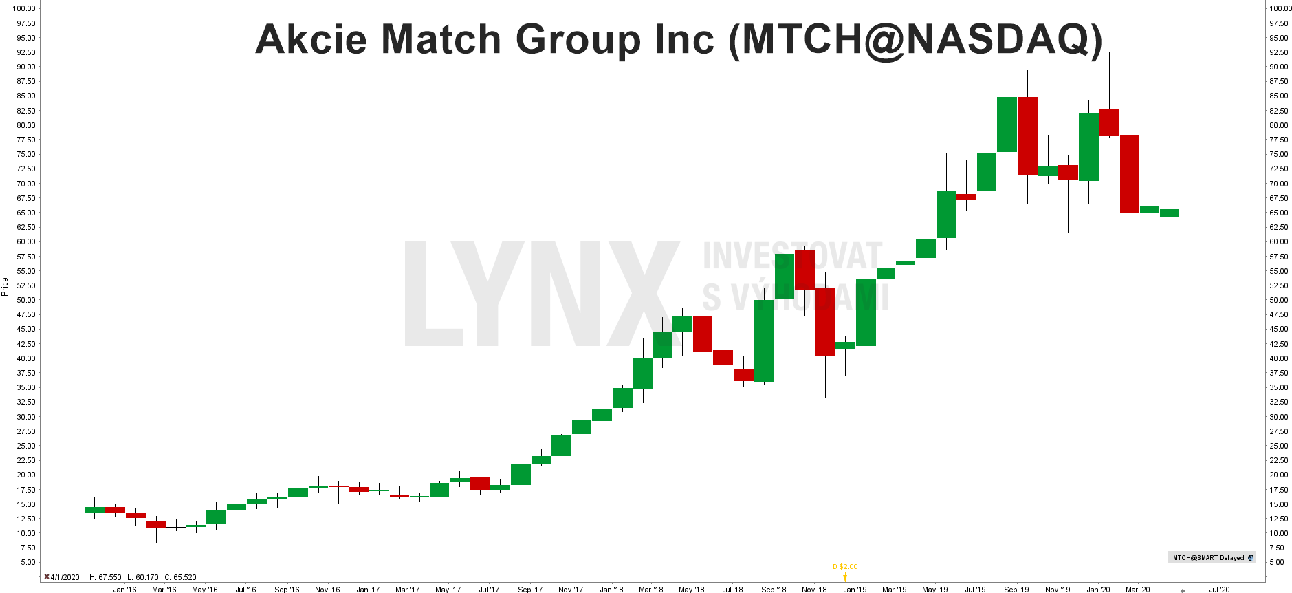 Graf akcie Match Group