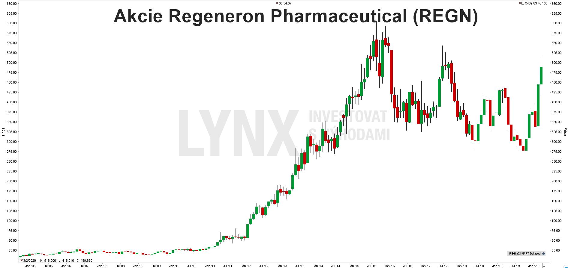 Graf akcie Regeneron Pharmaceutical