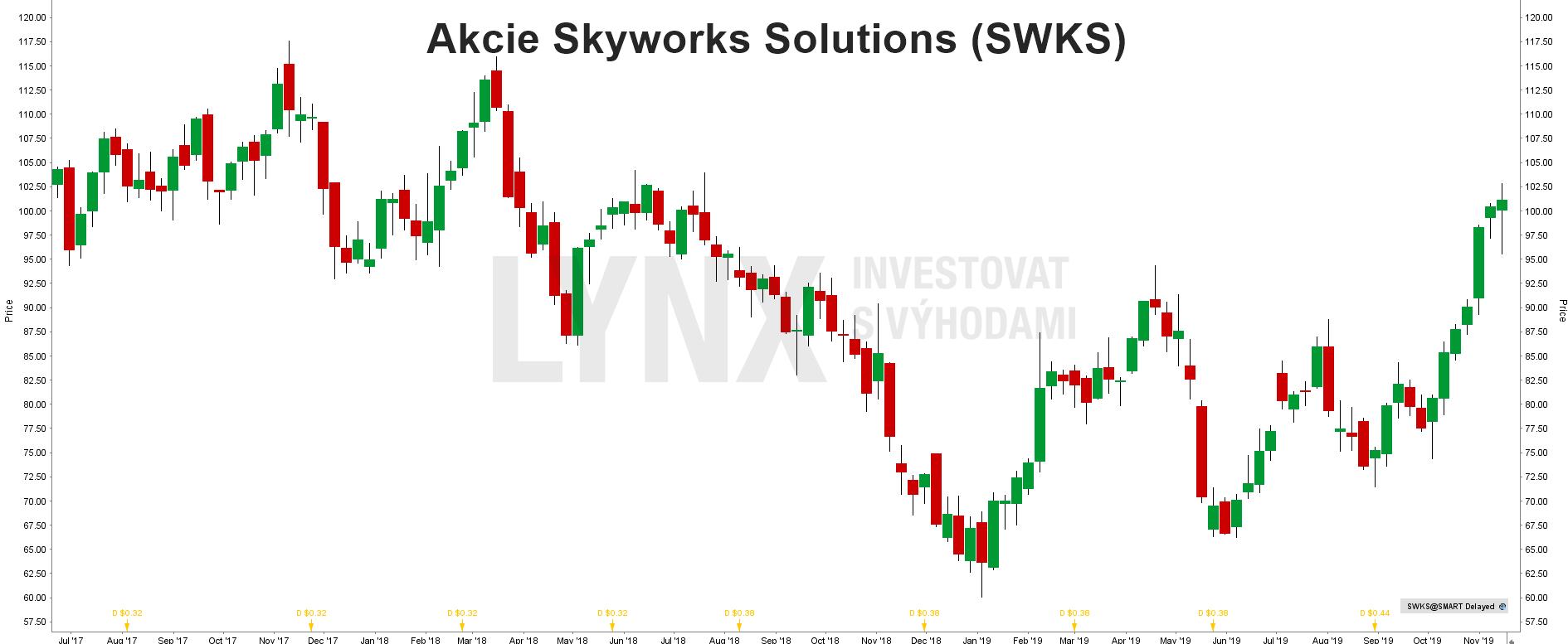 Akcie Skyworks Solutions - graf