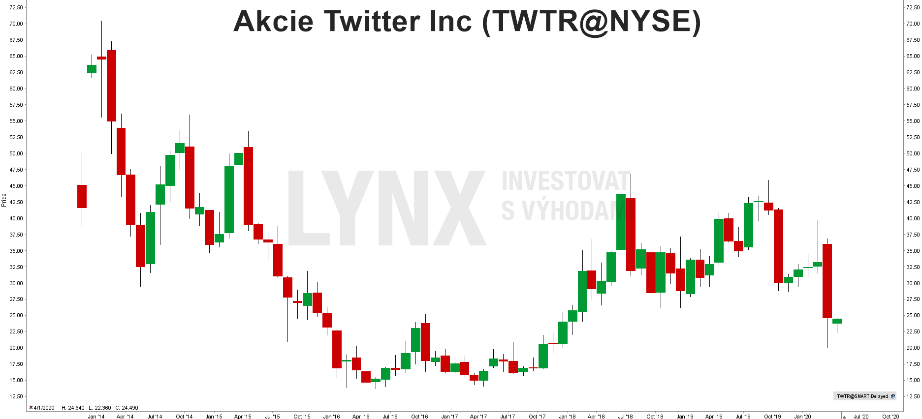 Graf akcie Twitter