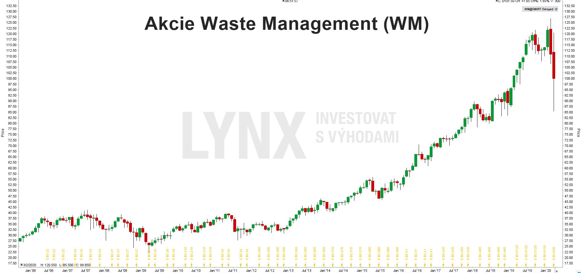 Graf akcie Waste Management