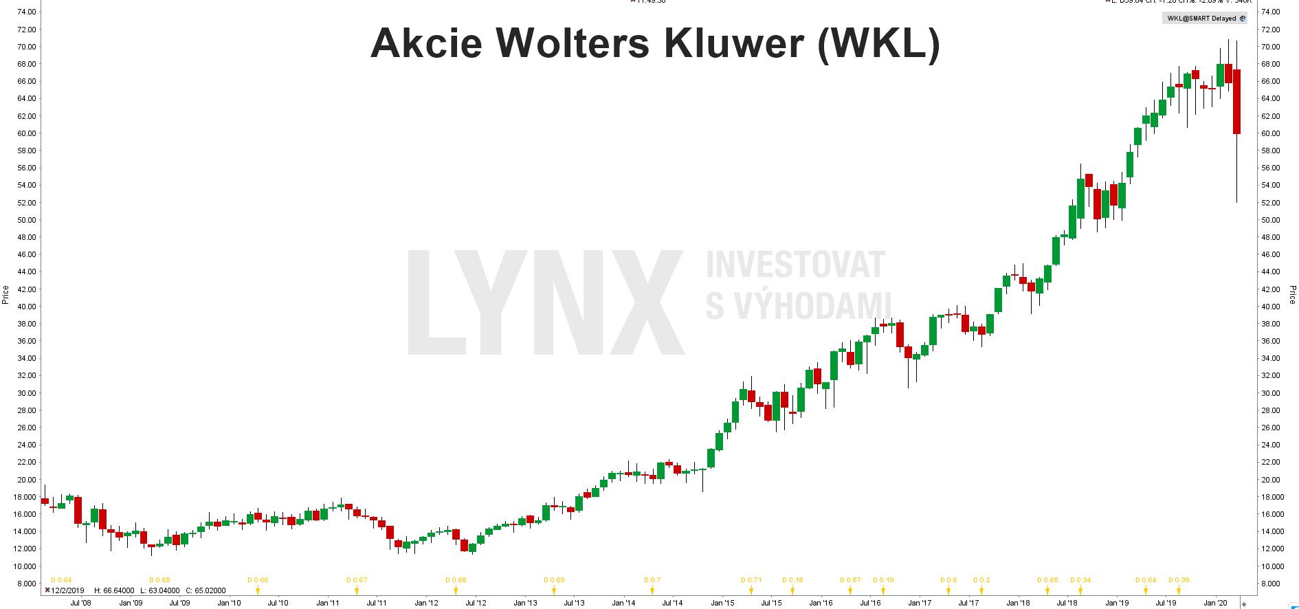 Graf akcie Akcie Wolters Kluwer (WKL)