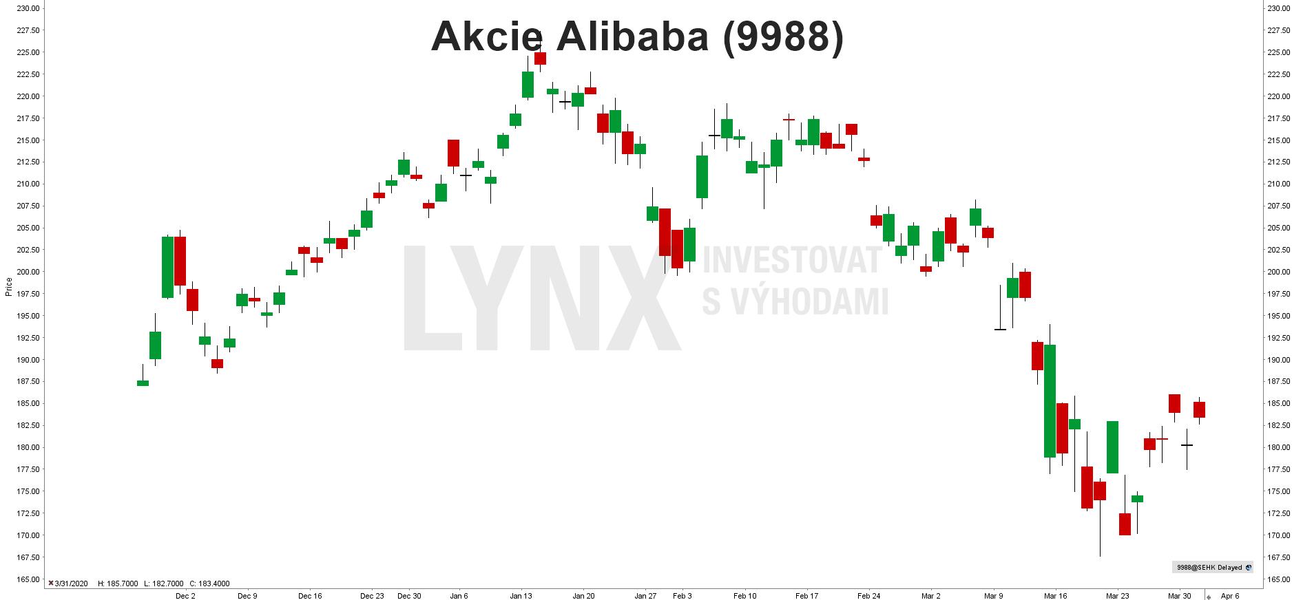 Akcie Alibaba (9988)