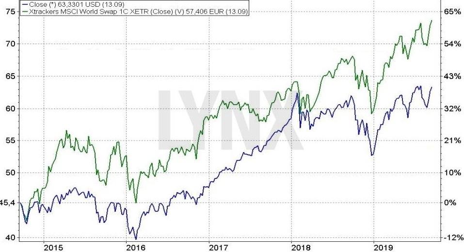 ETF na MSCI World Index – Jakou roli hrají směnné kurzy