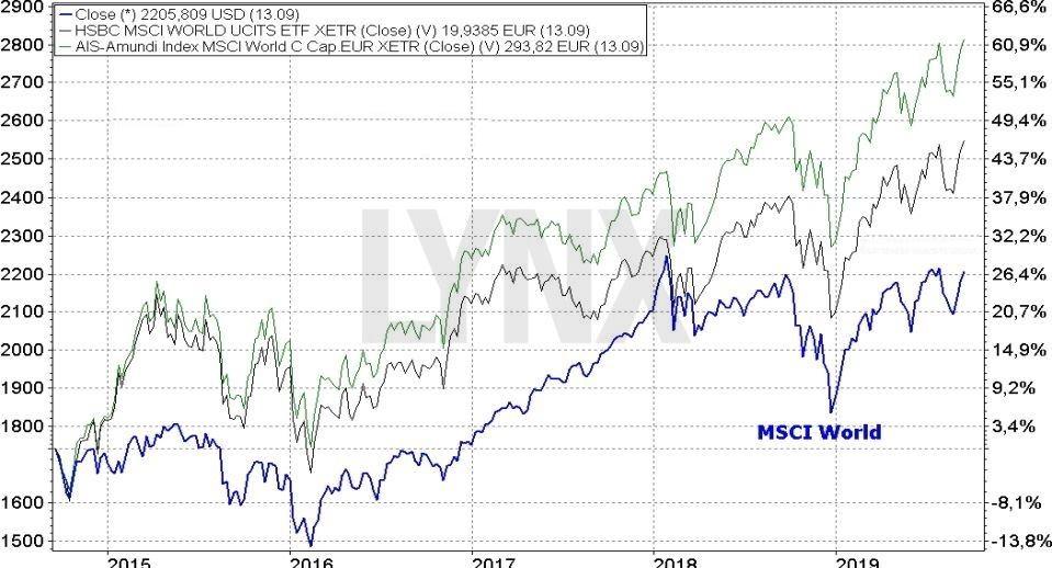 ETF na MSCI World Index - Efekt rostoucího úroku a jeho dopad na dlouhodobý výkon