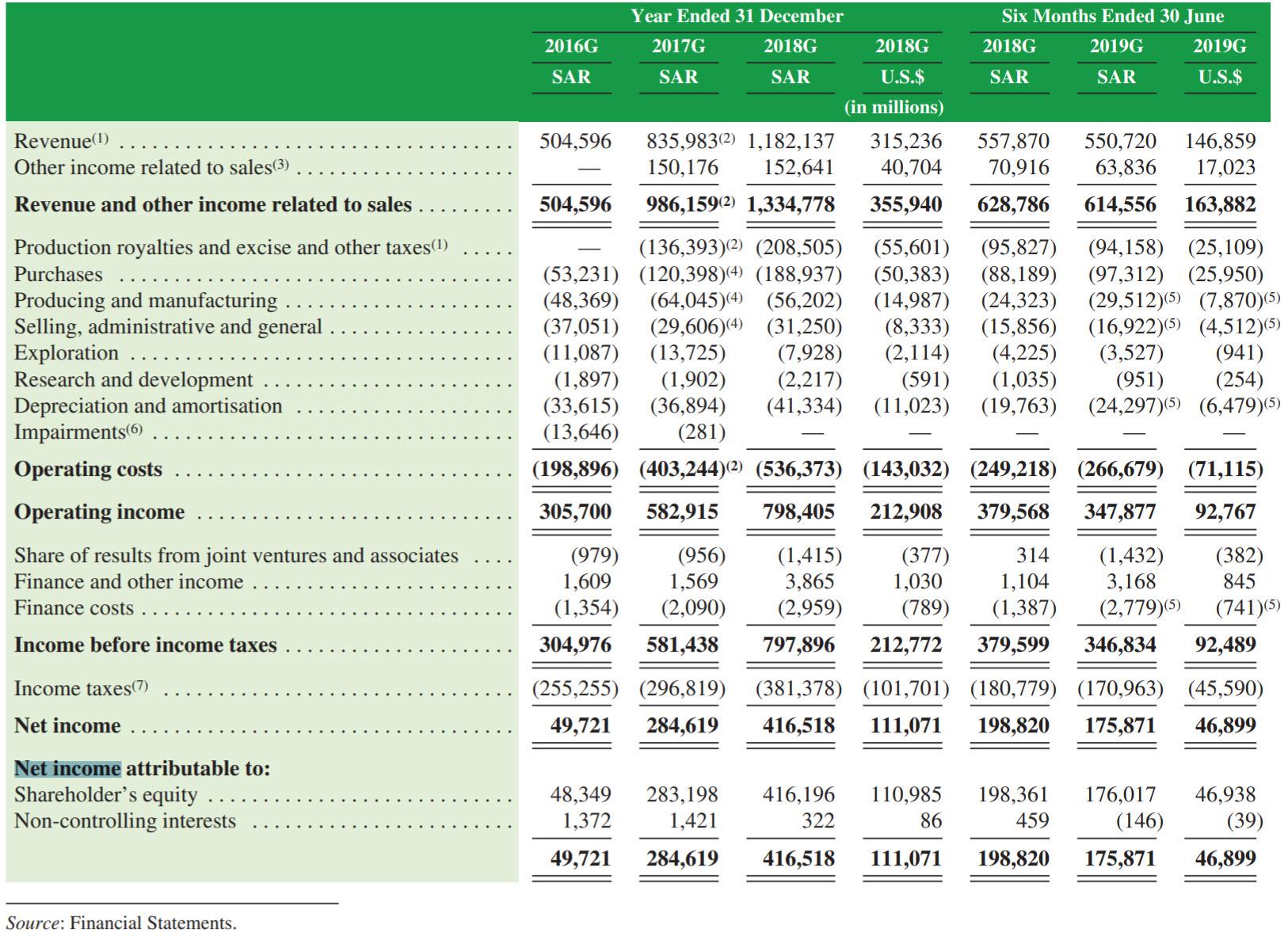 Saudi Aramco - údaje o firmě