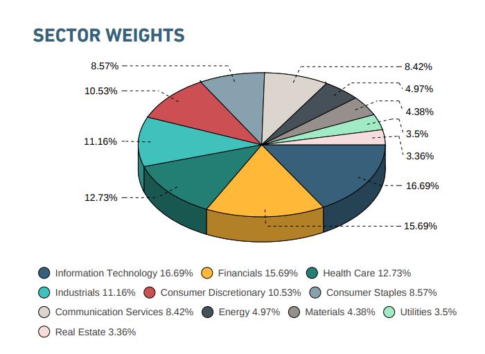Váha sektorů v MSCI World indexu