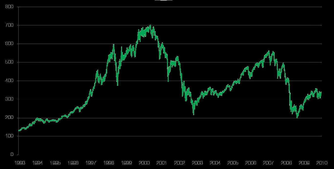 Graf indexu AEX
