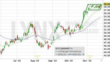 Akcie Intel (INTC) - graf