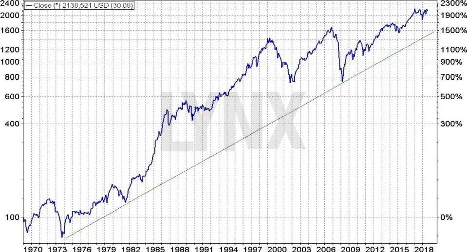 MSCI World index - historie