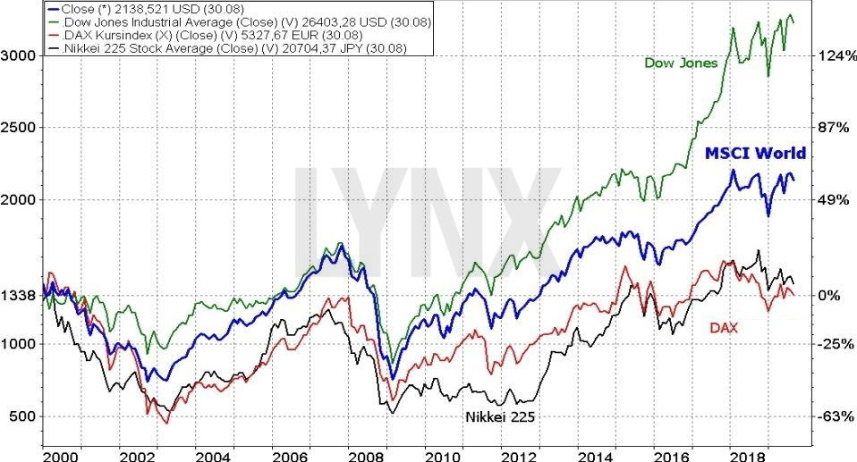 MSCI World index -výkonnost