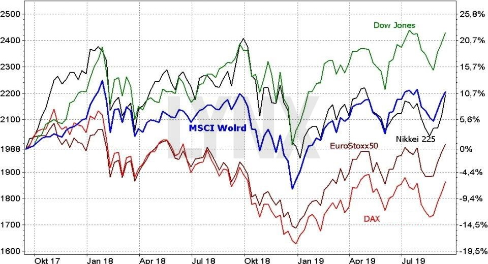 MSCI World index -výkonnost vs ostatní indexy