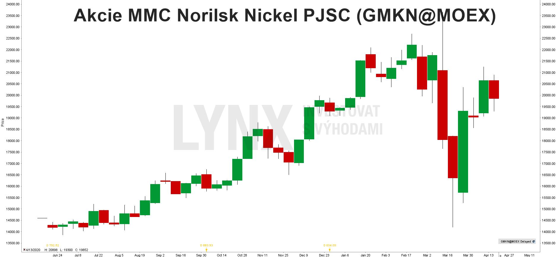 akcie Norilsk Nickel (GMKN)