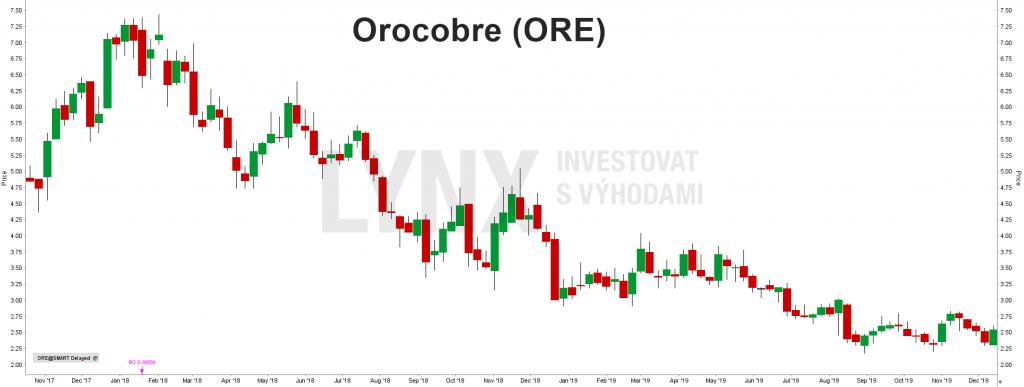 Akcie Orocobre