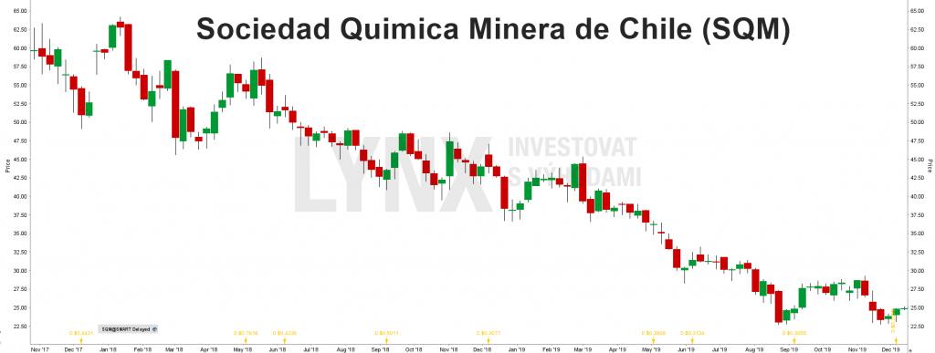 Akcie Sociedad Quimica Minera de Chile