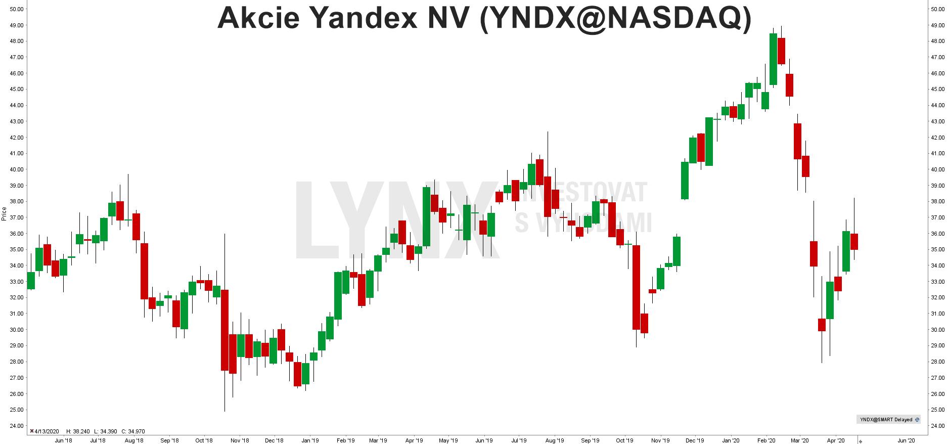 Akcie Yandex