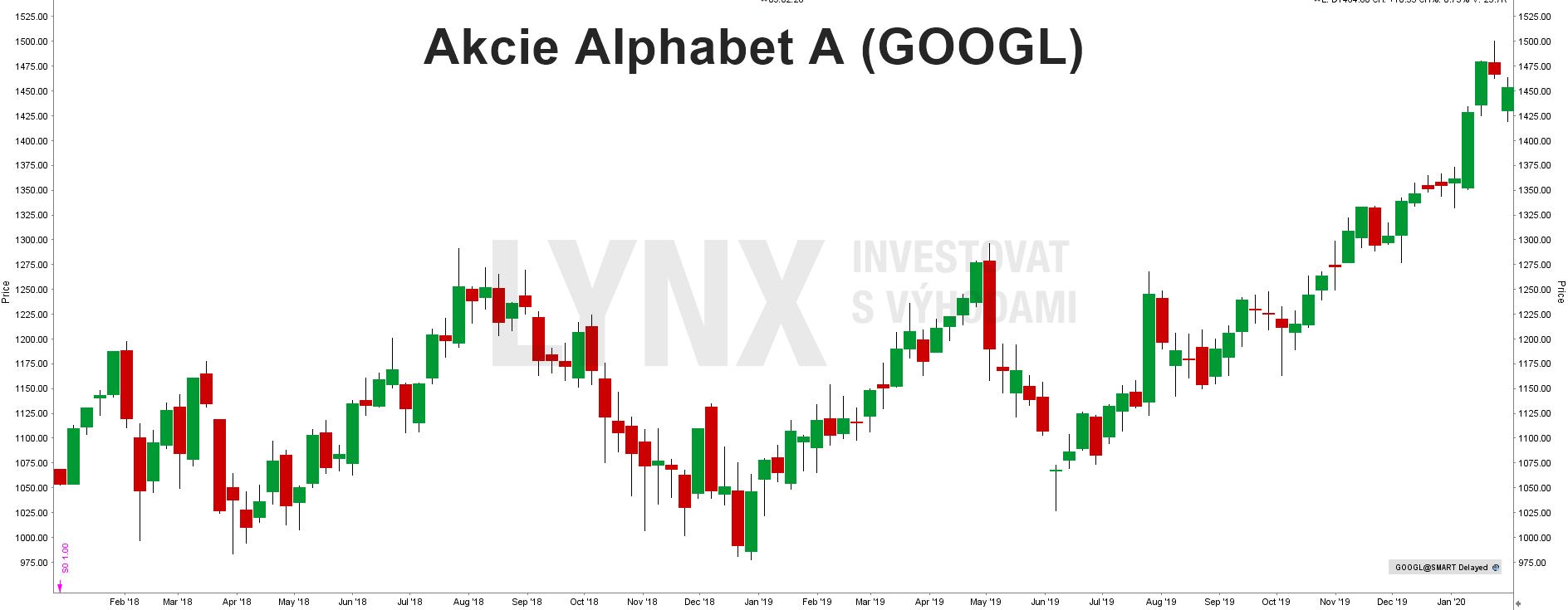 Akcie Alphabet A (Google)