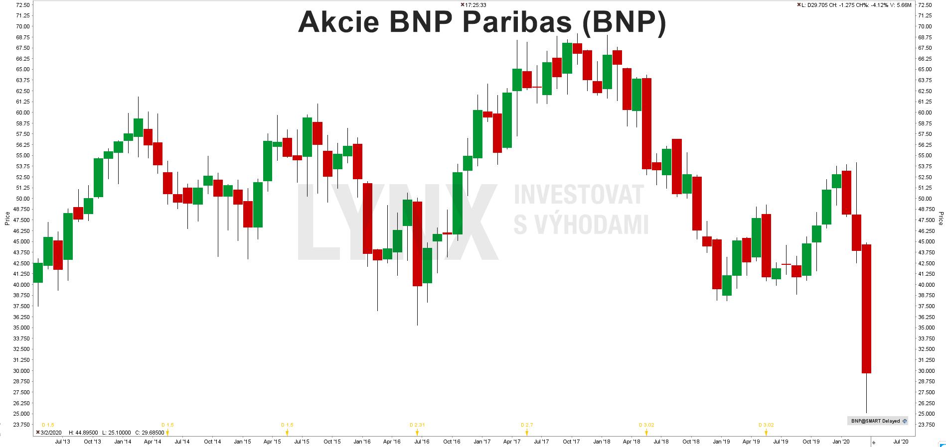 Akcie BNP Paribas (BNP)