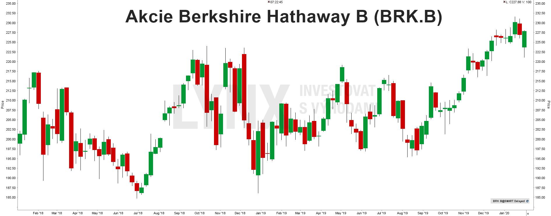 Akcie Berkshire Hathaway B