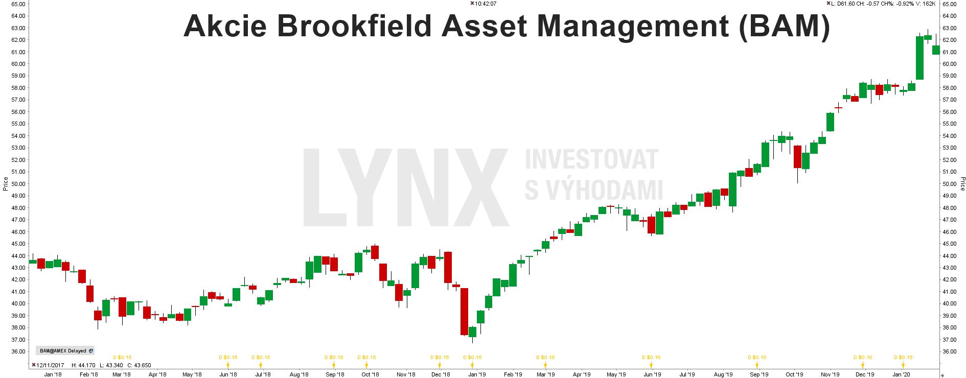 Akcie Brookfield Asset Management