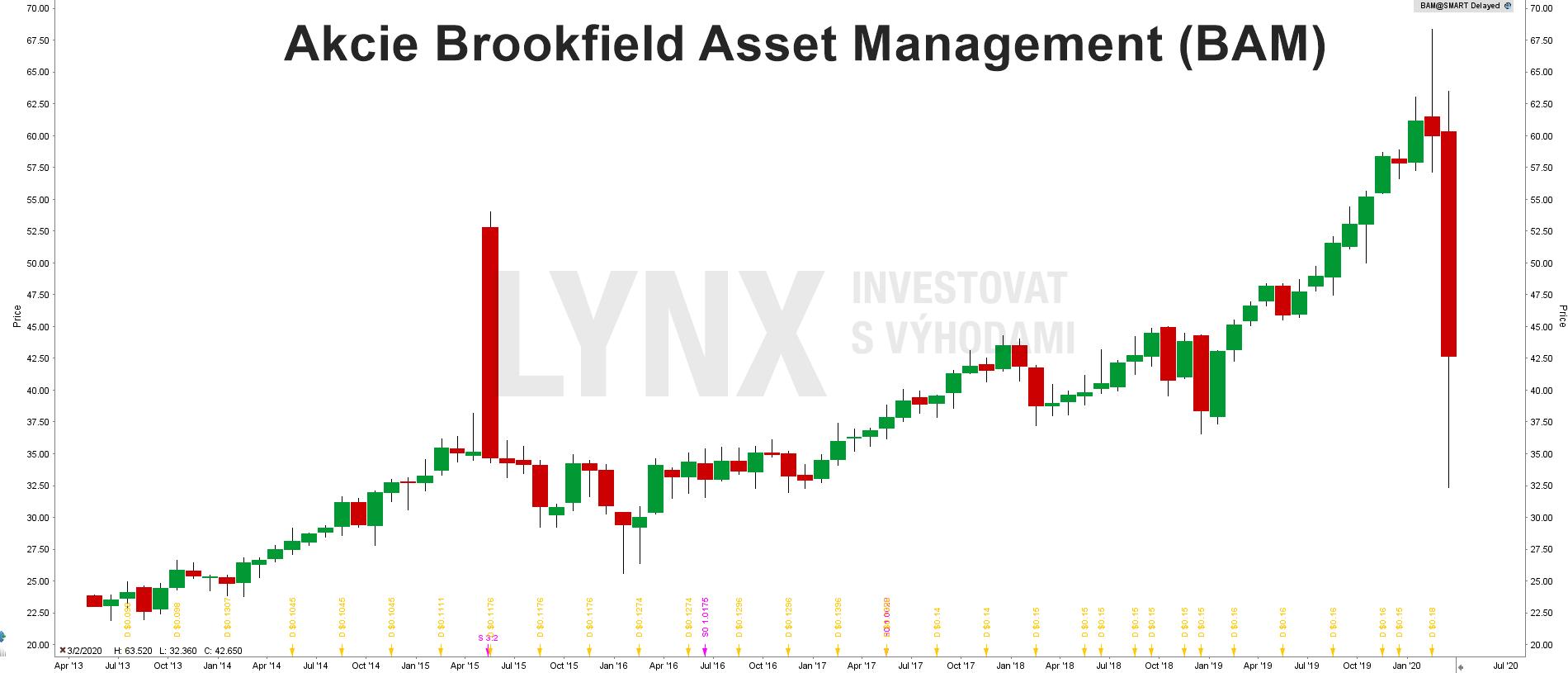 Akcie Brookfield Asset Management (BAM)