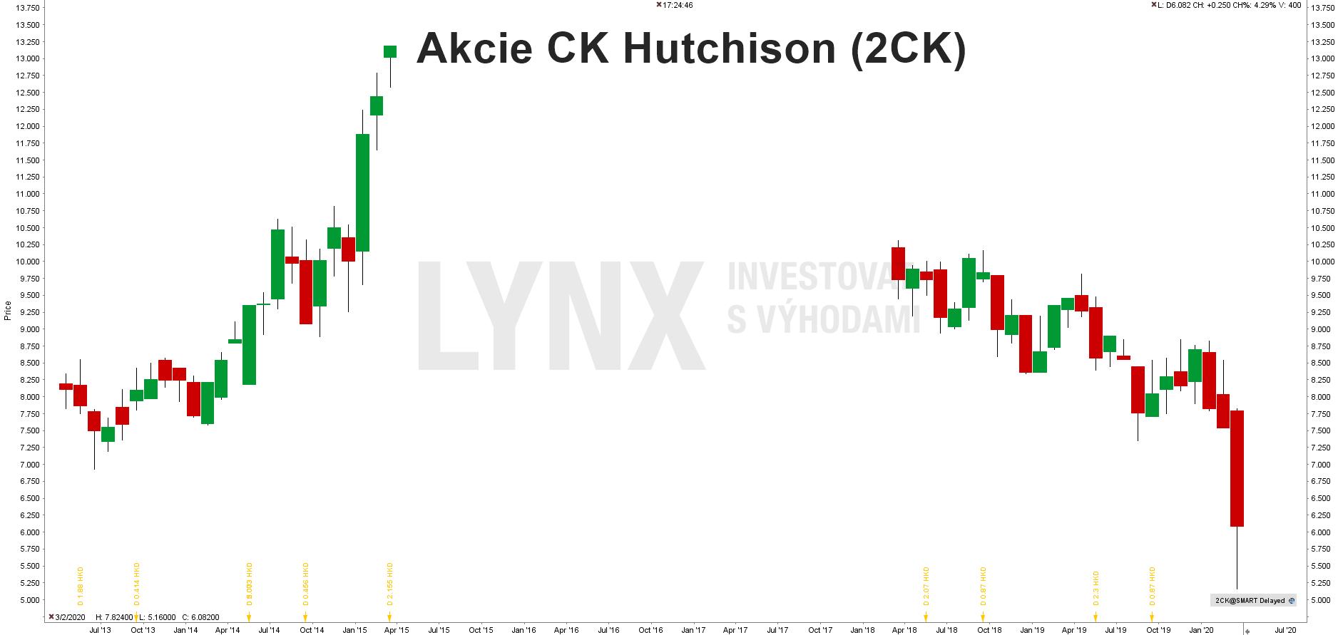 Akcie CK Hutchison