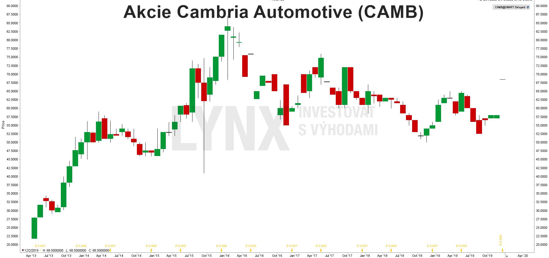 Akcie Cambria Automotive (CAMB)