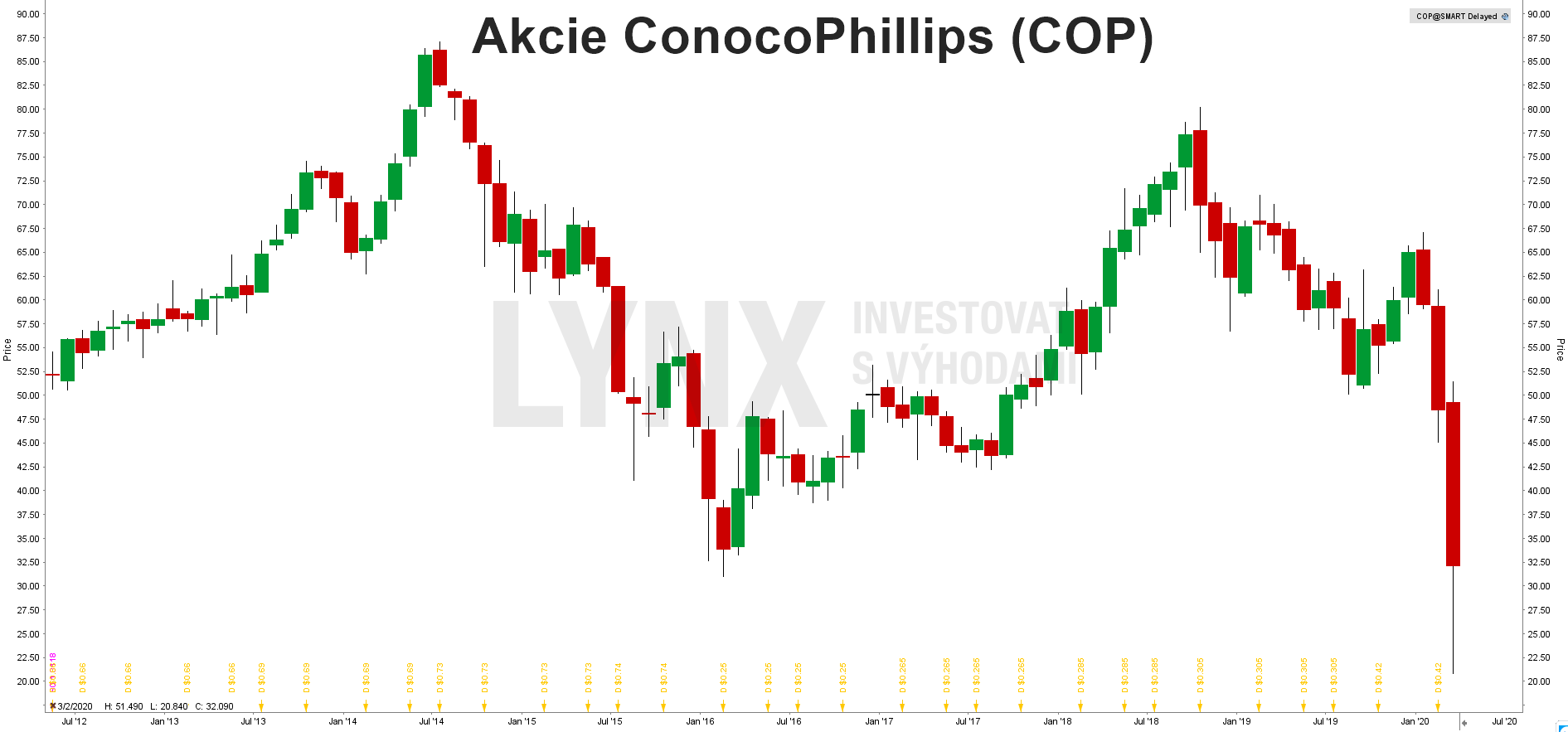 Grafakcie ConocoPhillips