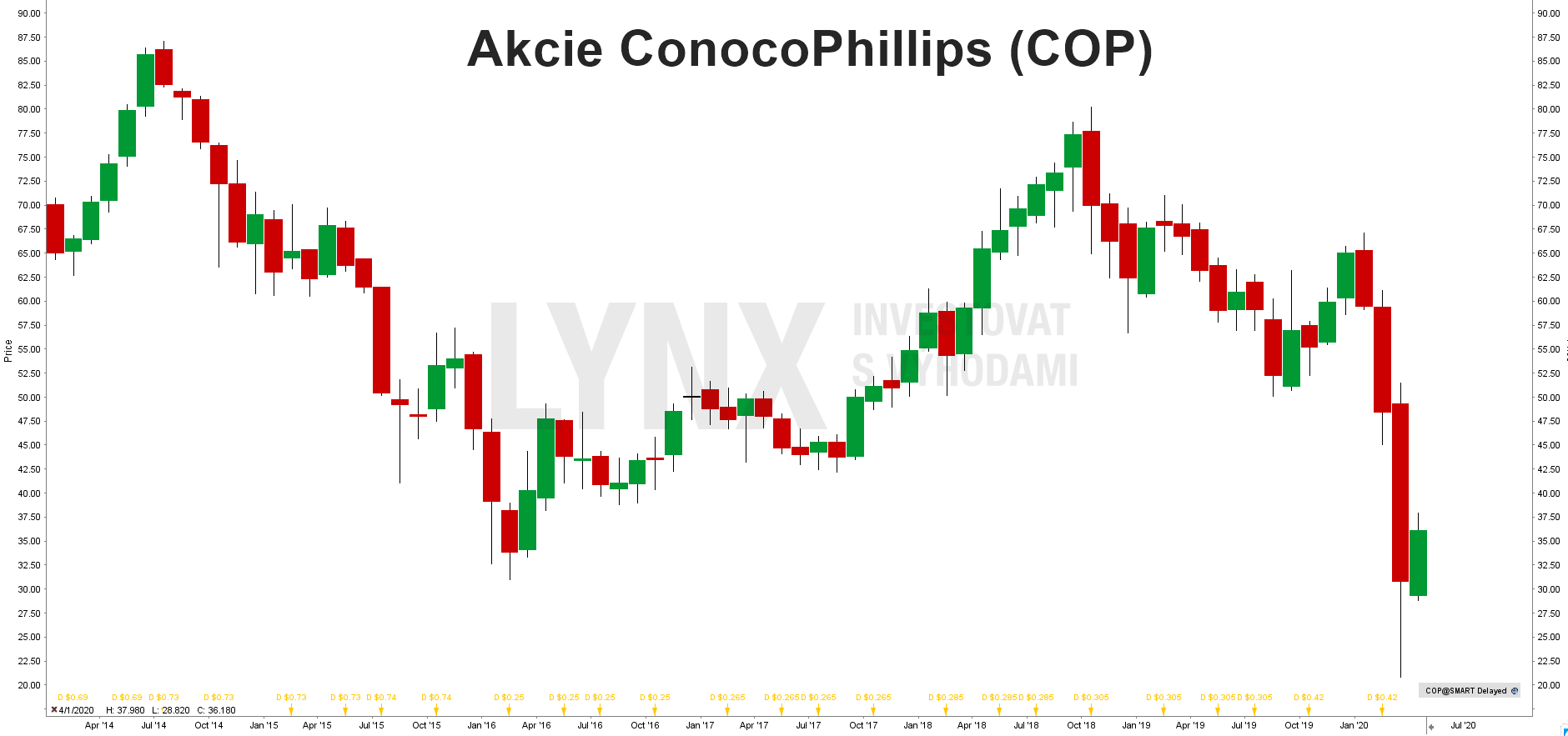 Akcie ConocoPhillips (COP)