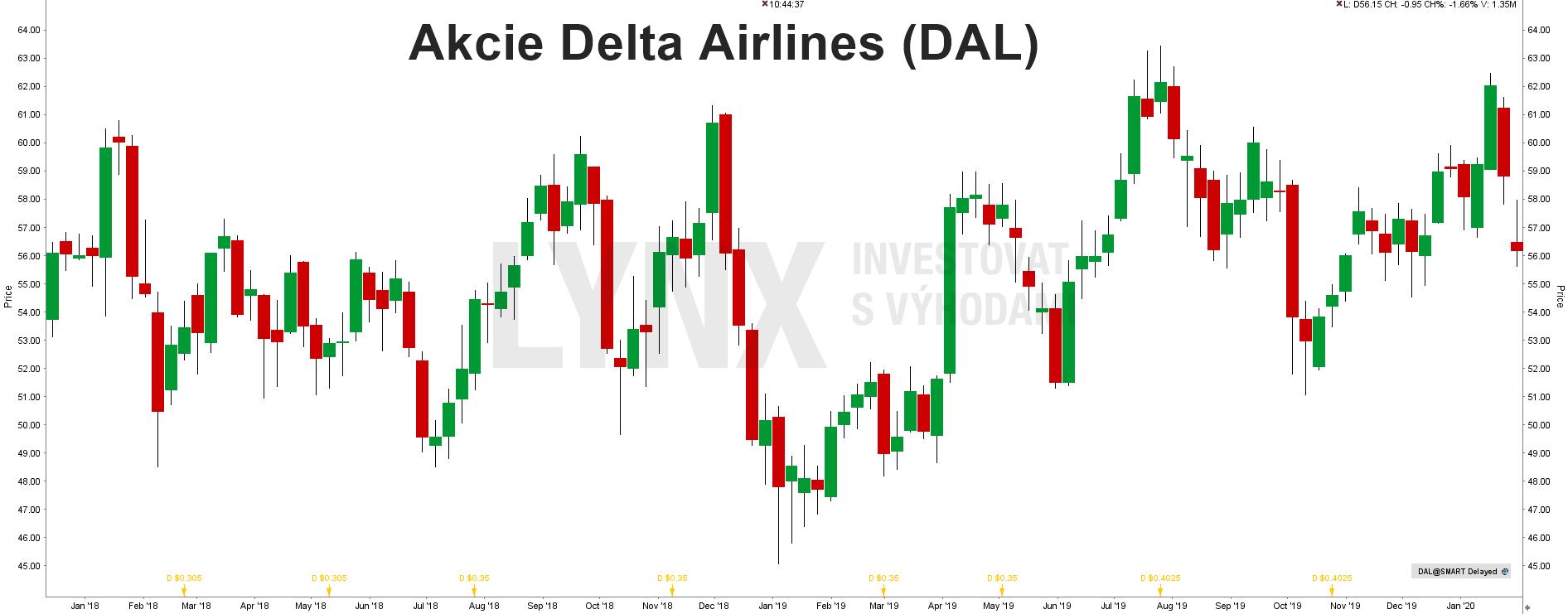 Akcie Delta Airlines