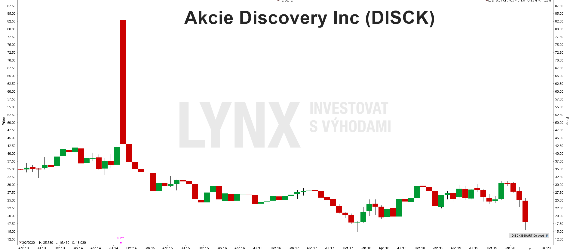 Akcie Discovery Inc (DISCK)