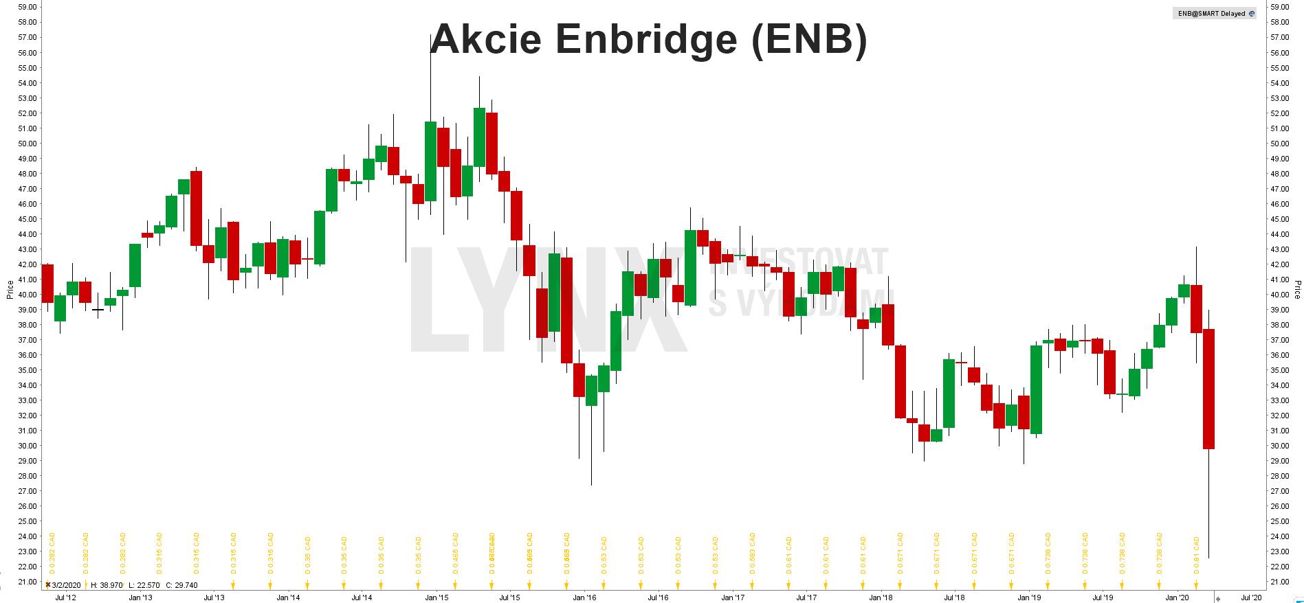Grafakcie Enbridge