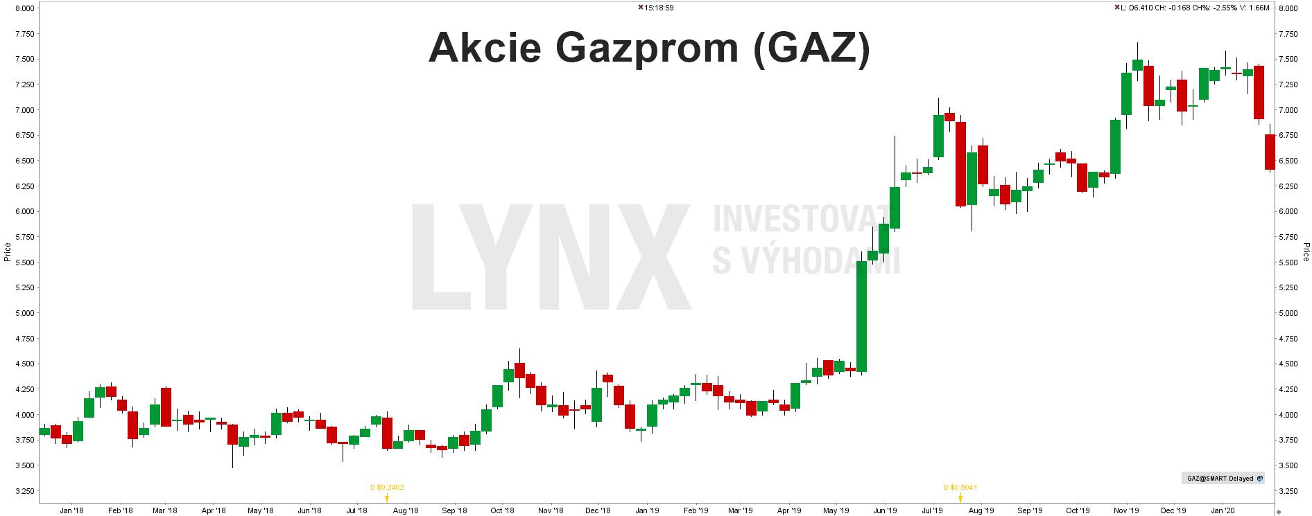 Akcie Gazprom