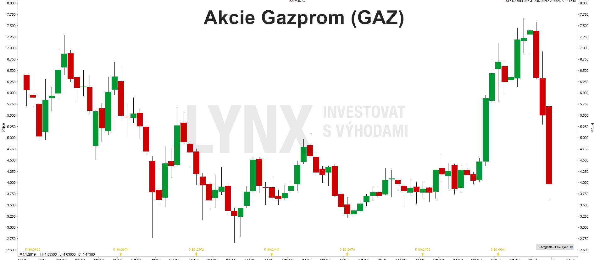 Akcie Gazprom (GAZ)
