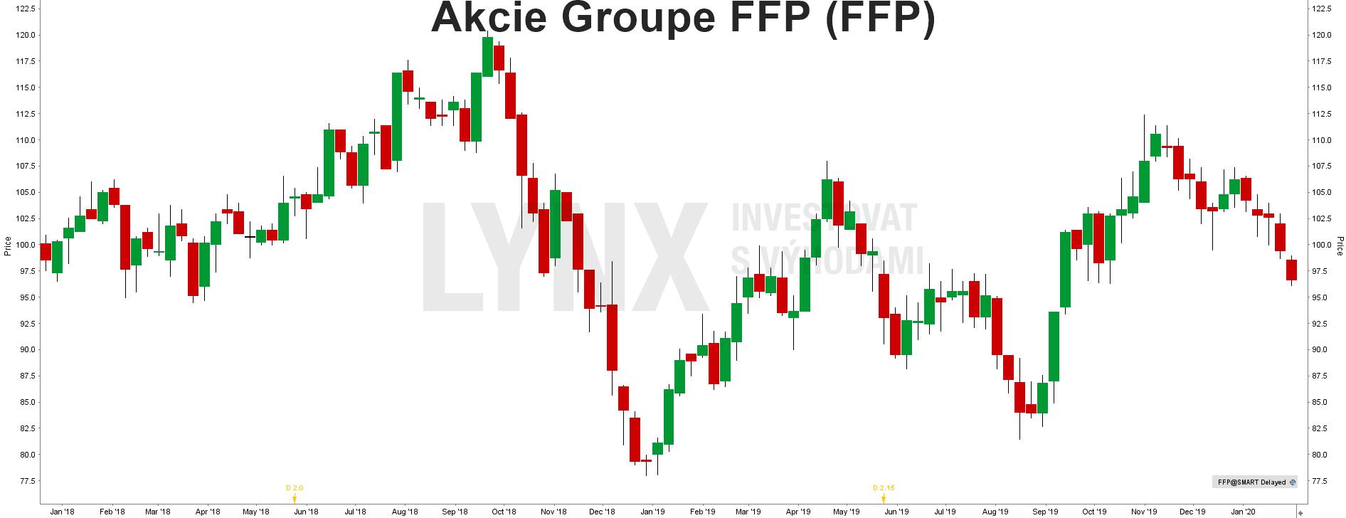 Akcie Groupe FFP