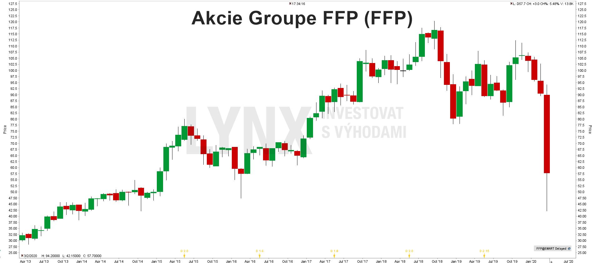 Akcie Groupe FFP (FFP)