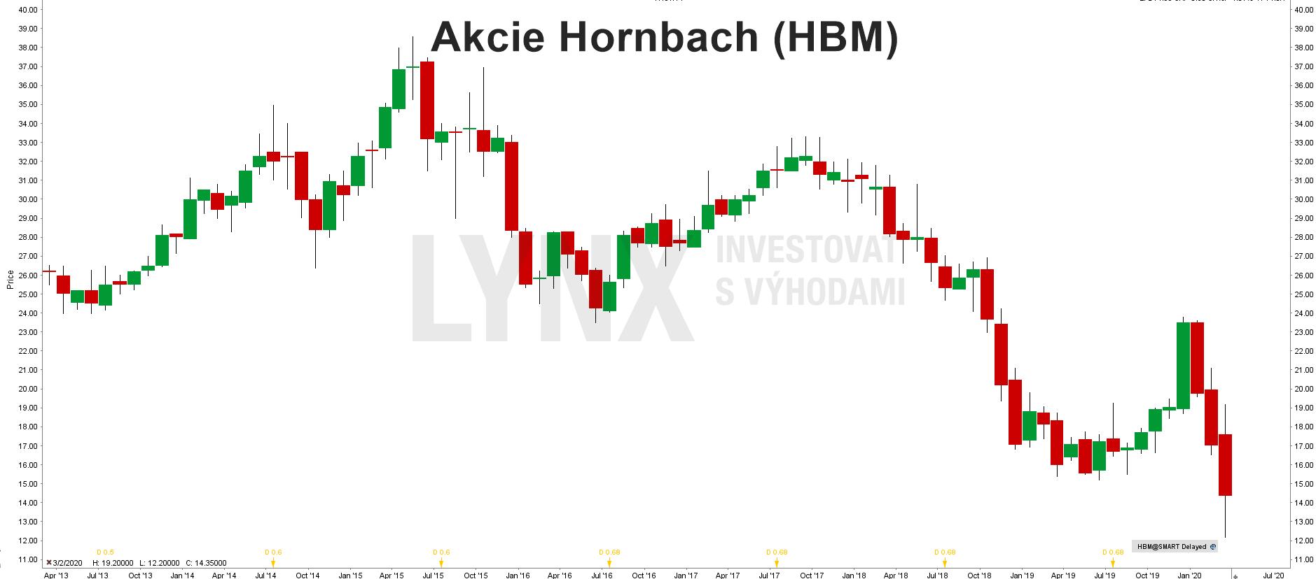 Akcie Hornbach (HBM)