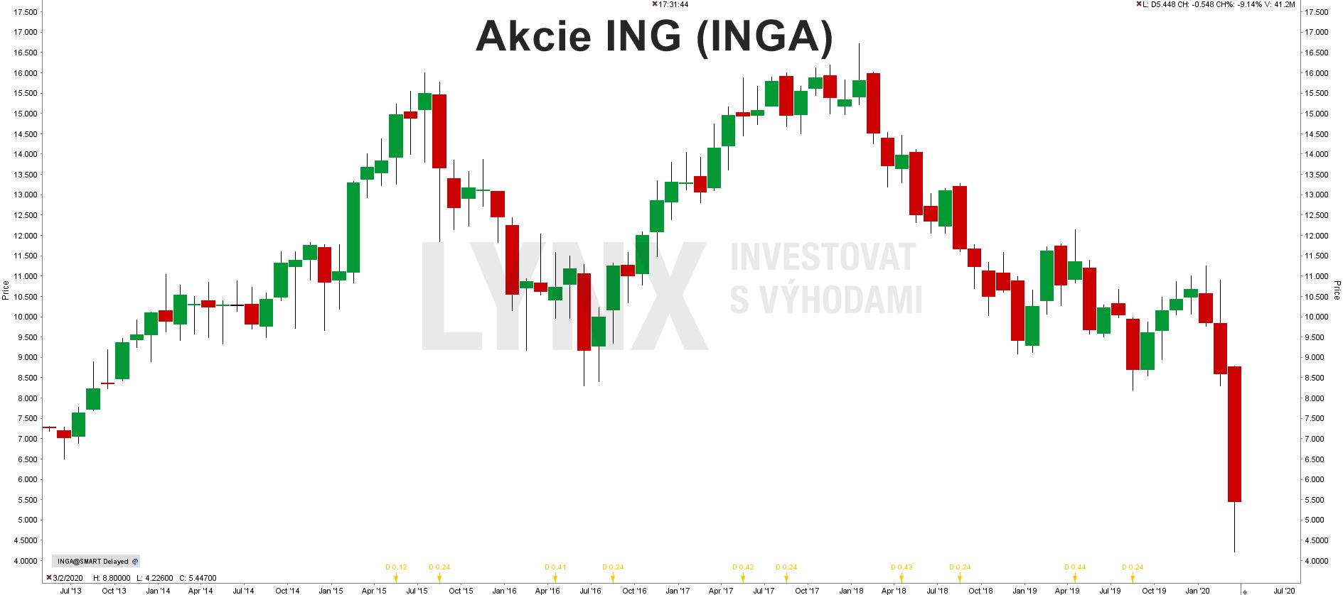 Akcie ING (INGA)