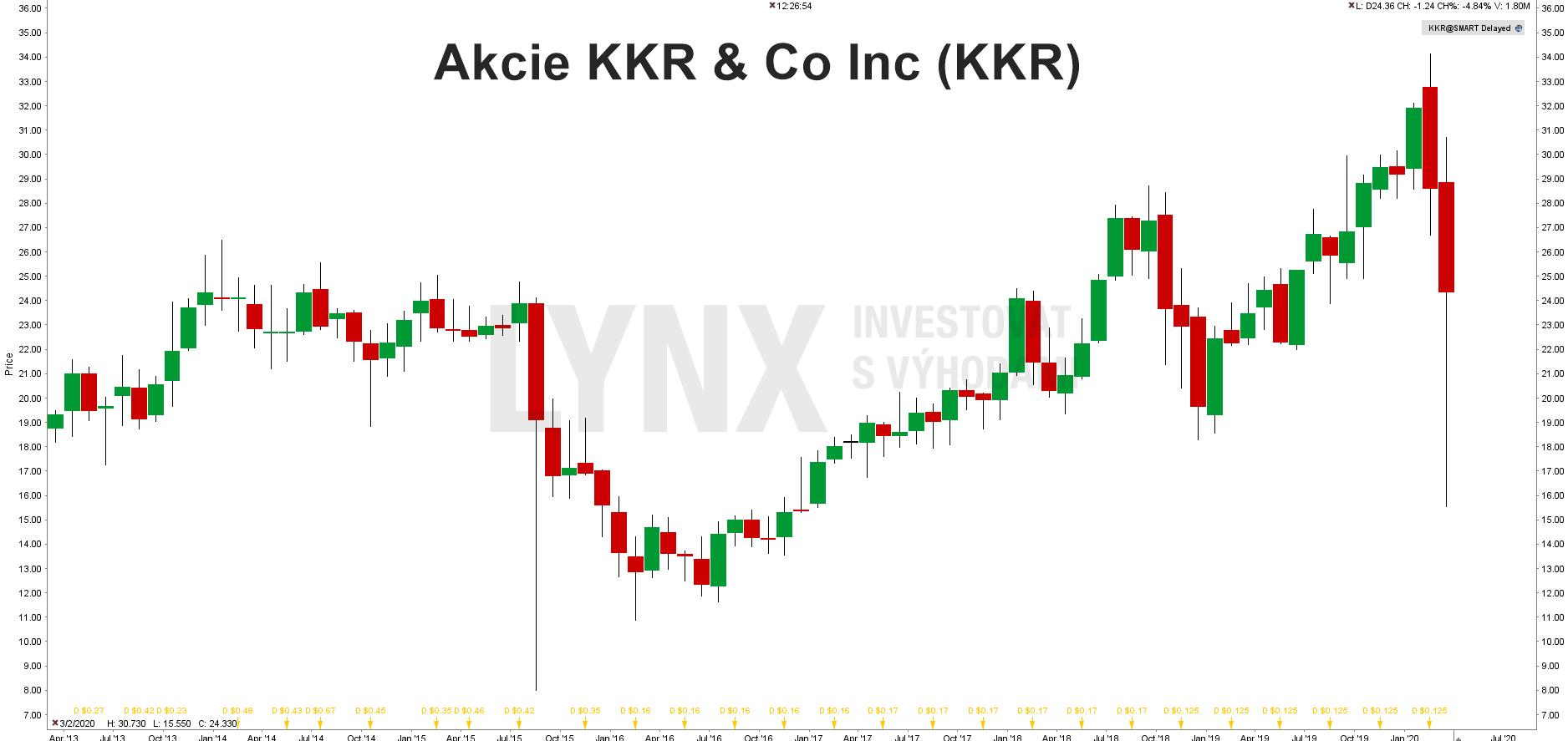 Akcie KKR & Co Inc (KKR)