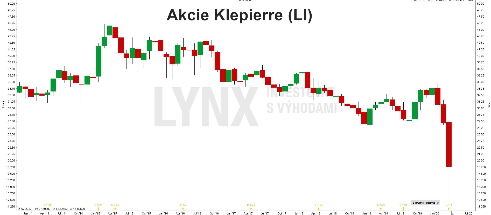 Akcie Klepierre (LI)