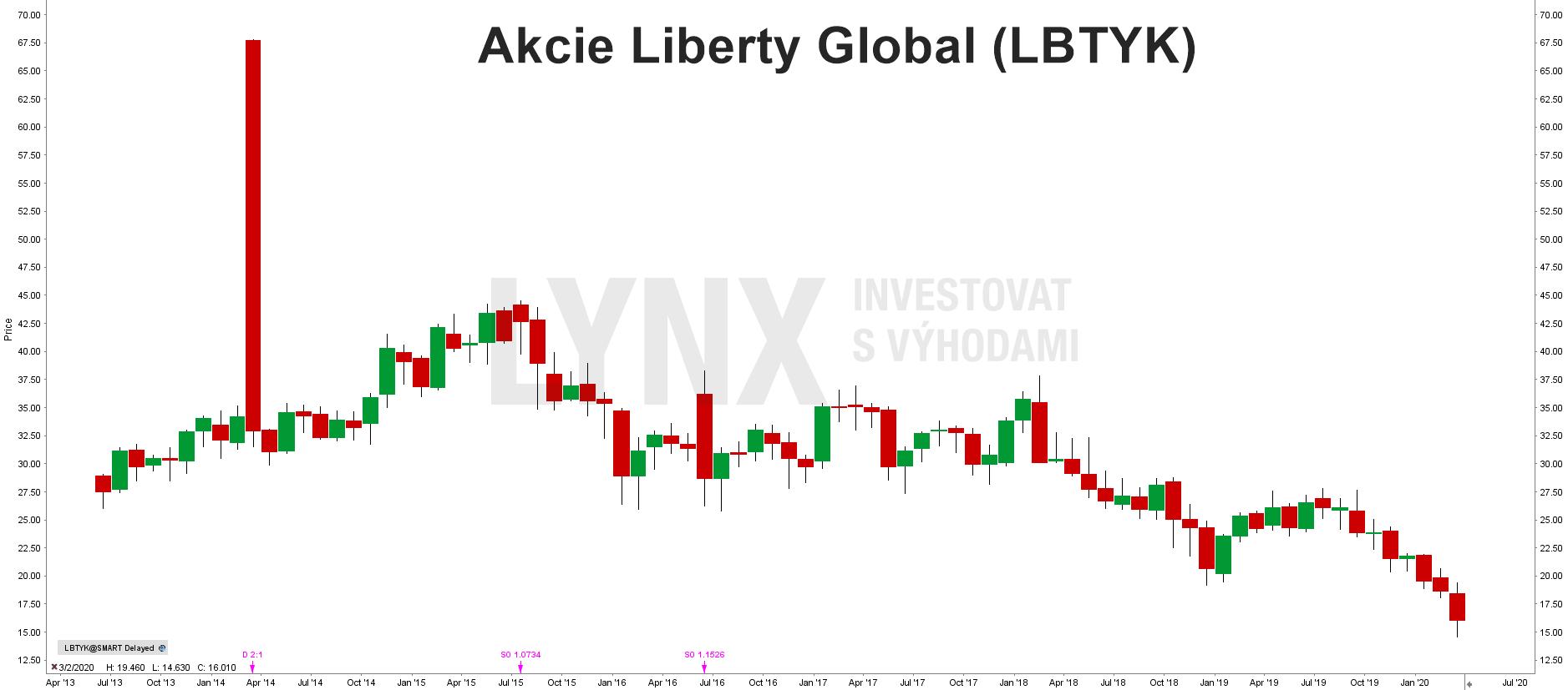 Akcie Liberty Global (LBTYK)