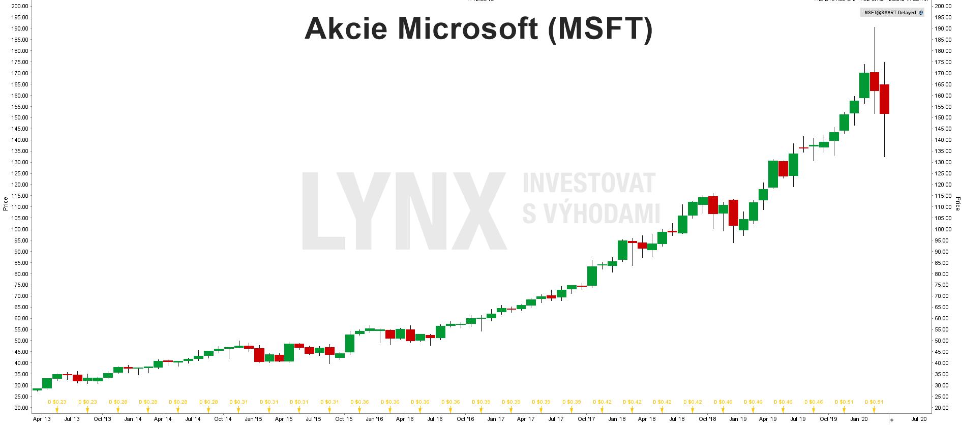 Akcie Microsoft (MSFT)