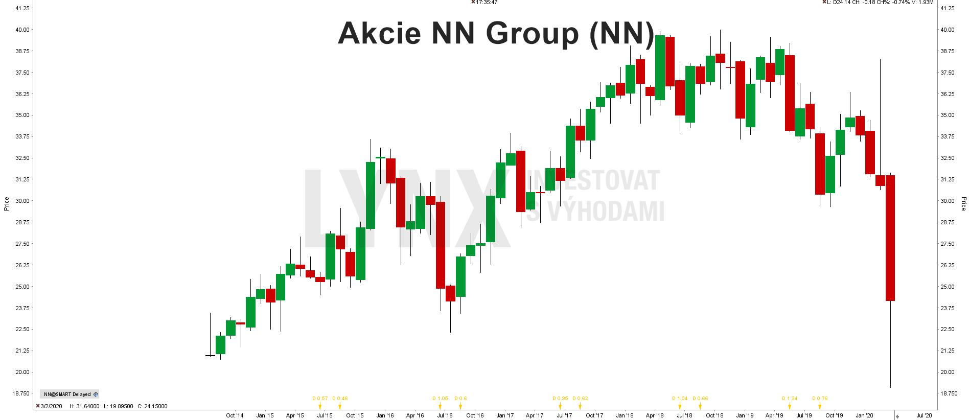Akcie NN Group (NN)