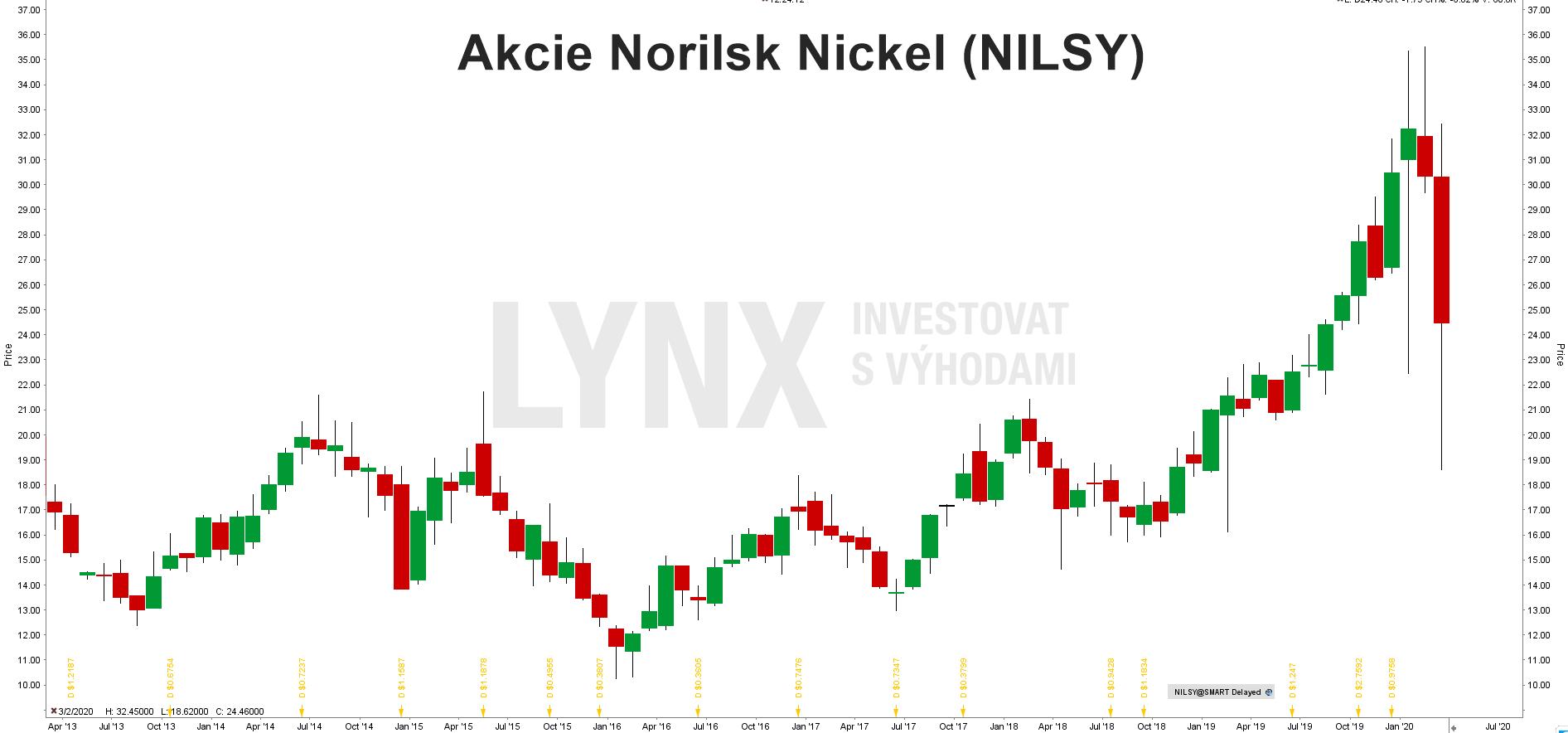 Akcie Norilsk Nickel (NILSY)