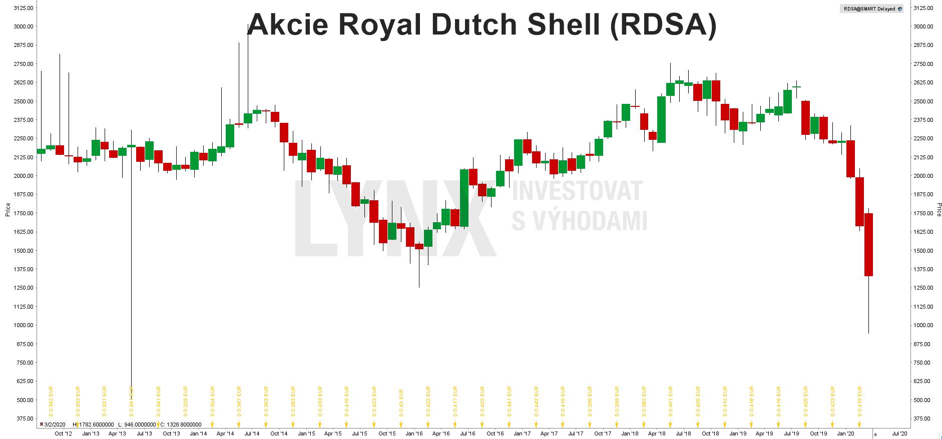 Grafakcie Royal Dutch Shell