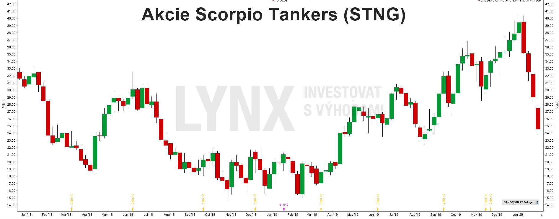 Akcie Scorpio Tankers